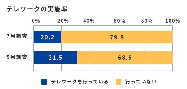 公共財法人 日本生産性本部「第2回働く人の意識に関する調査」